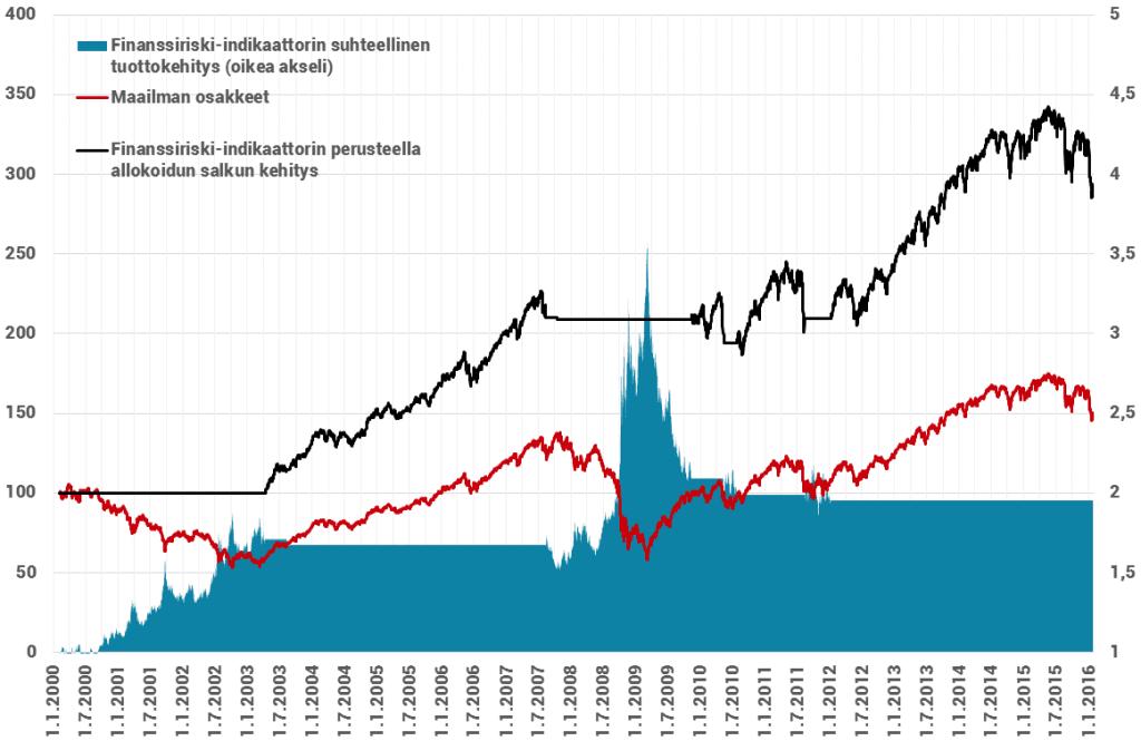 Osakesijoittajan tuotot Finanssiriski-indikaattorin perusteella ja ilman