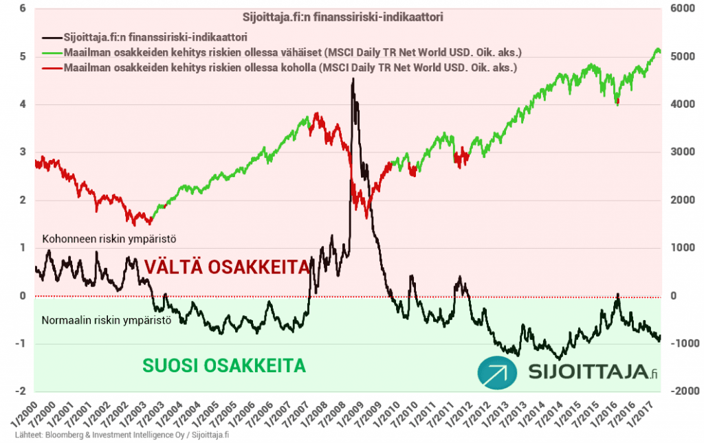 finanssiriski-indikaattori, tuotto-odotukset, osakemarkkinan riskit
