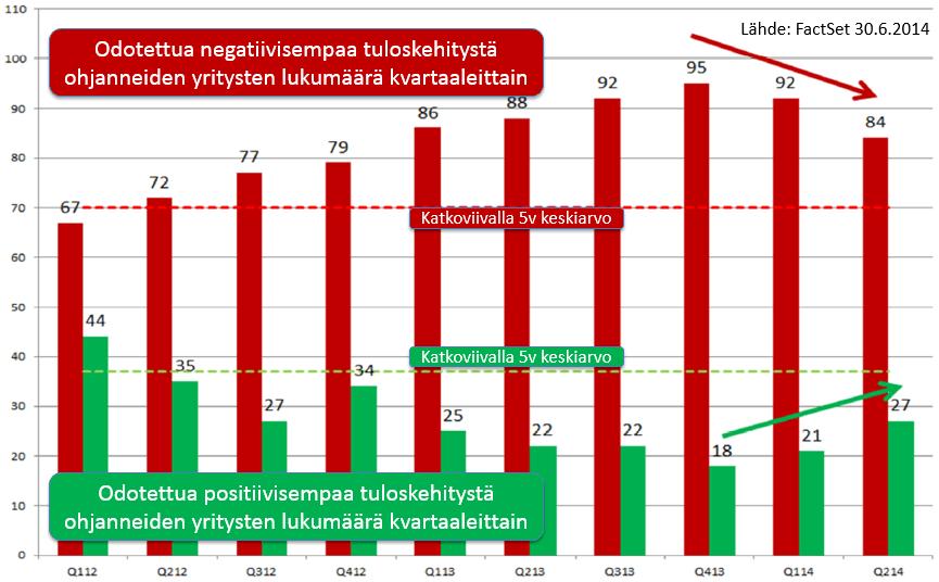 20140630-ennakkoarviot-tuloksesta