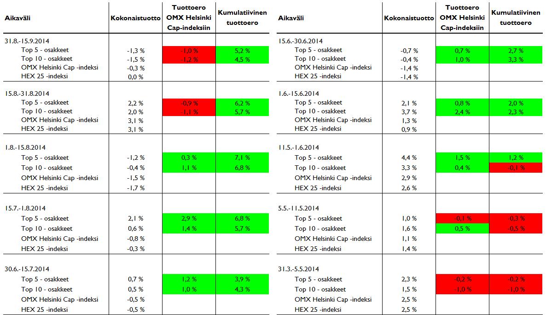 20140915-osakevalintatyökalu