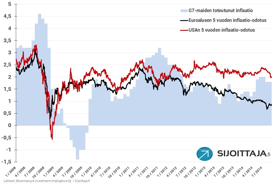 20140930-Inflaatio-odotukset