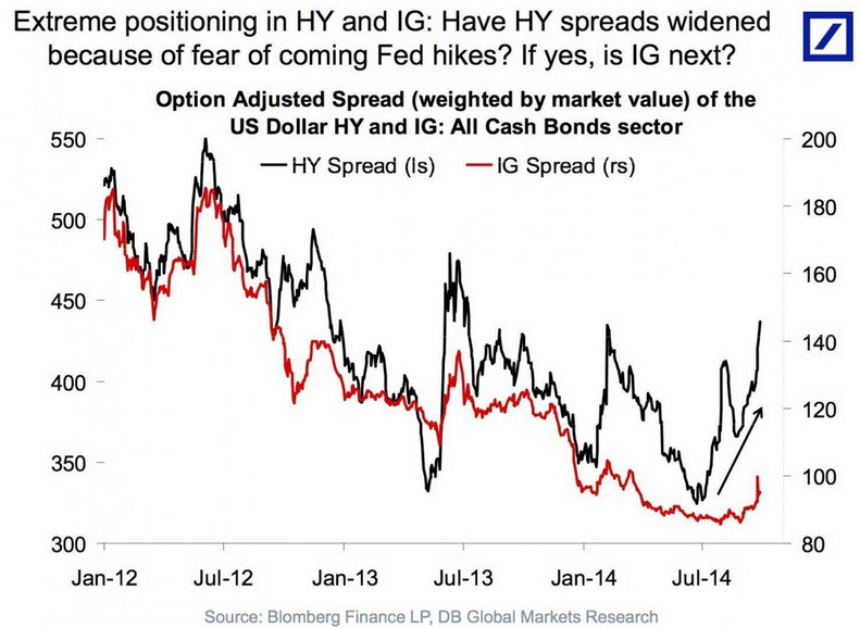 201409-hy-vs-ig-spreads