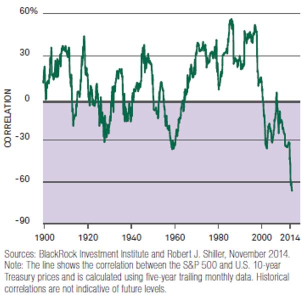 20141130-by-blackrock-osake-bondi-korrelaatio-pitka-aikavali