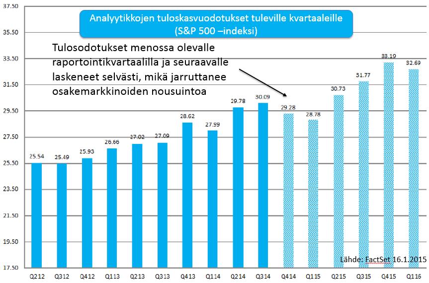 20150116-kvartaalitulosodotukset-spx