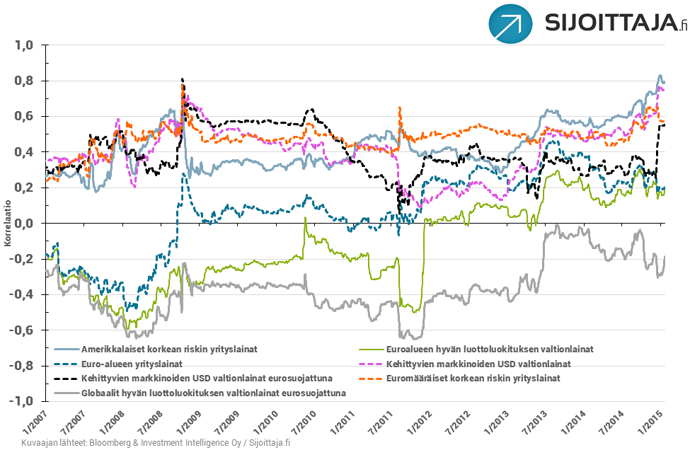 20150122-bondikorrelaatiot-vs-maailmanosakkeet