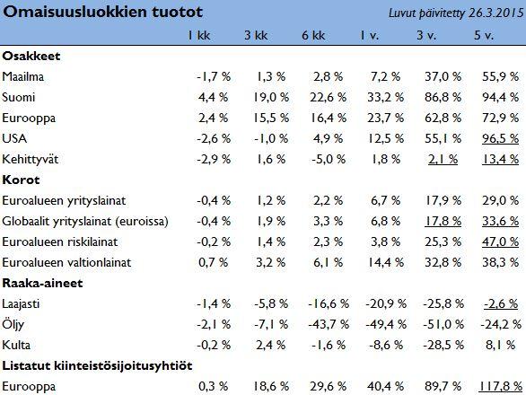 ETF-rahastojen tuotot