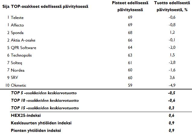 20150331-top-osakkeiden-tuotot-suomiosakevalintatyokalu