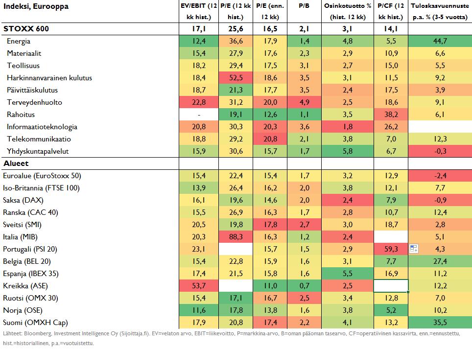 Euroopan pörssien ja sektoreiden arvostustasot