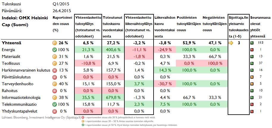 Tulosyllätykset Suomessa ovat olleet melko hyviä, joskin lkasvu on ollut edelleen heikkoa