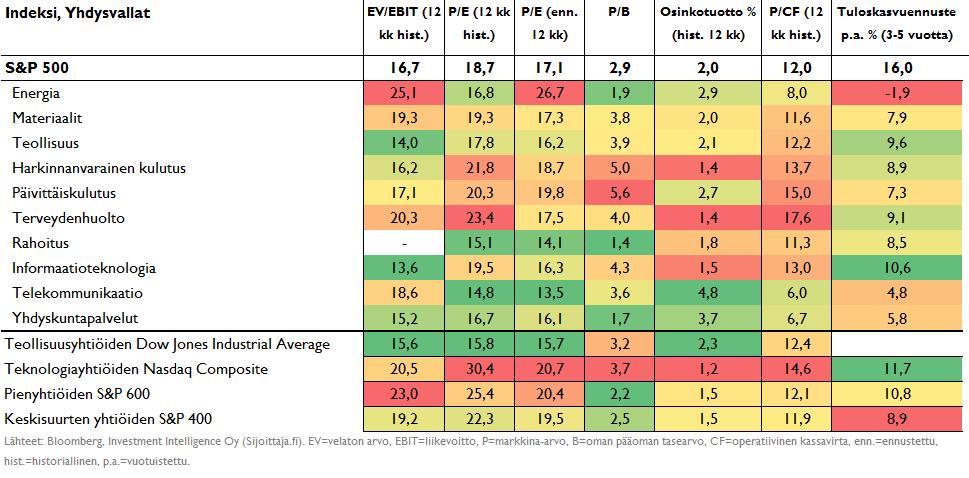 Keskeisten indeksien ja sektorien arvostustasot Yhdysvalloissa