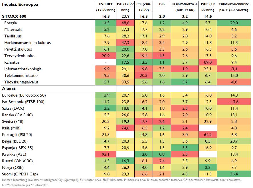 Eurooppalaisten maiden ja sektoreiden arvostustasot
