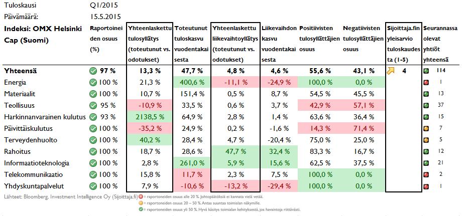 Tuloskauden tuloskehitys ja tulosyllatykset Suomessa