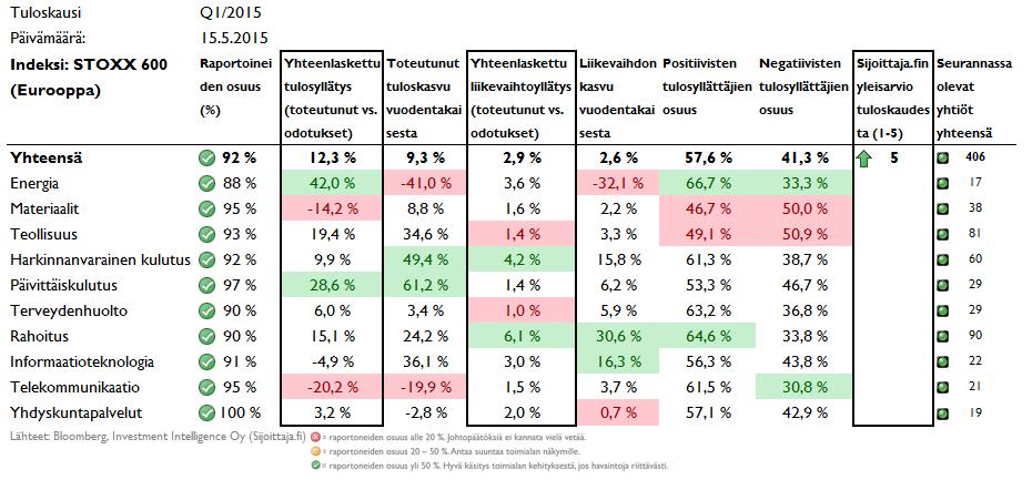 Tuloskauden tuloskehitys ja tulosyllatykset Euroopassa