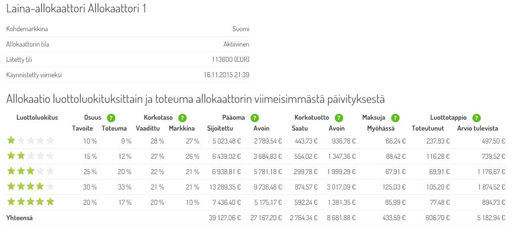 20151221-fellowfinance-allokaattori