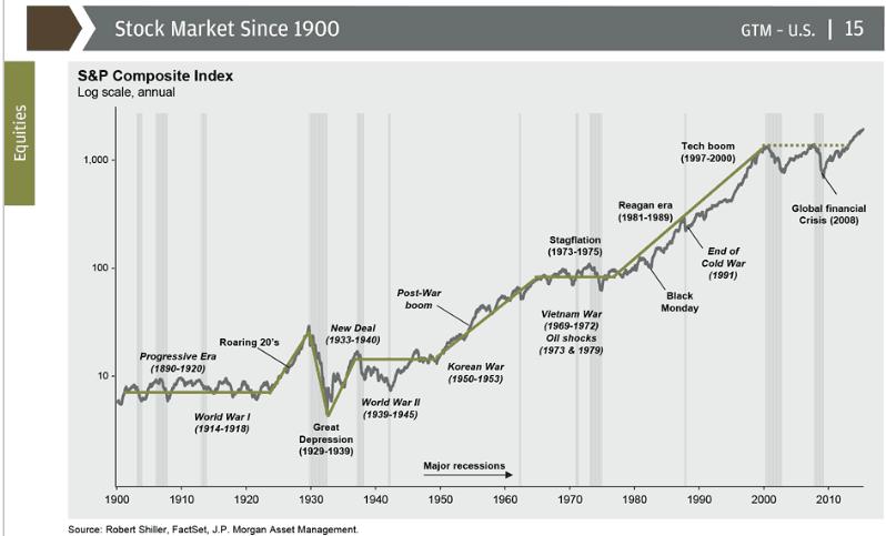 osakkeiden tuotto
