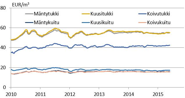 Puutavaralajien hintakehitys Suomessa on ollut vakaata