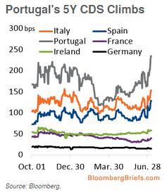 Reunavaltioiden luottoriskin hinnoittelu on noussut vain vahan