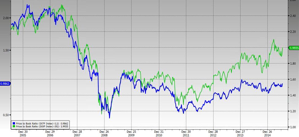 Eurooppalaisten pankkien hinnan ja tasearvojen välinen suhde vaikuttaa edulliselta vs. laaja markkina