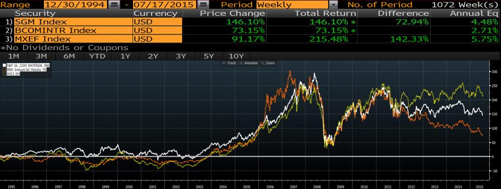Teollisuusmetalleihin tuotto on ollut selvästi heikompaa kuin perusteollisuusyhtioiden tai kehittyvien markkinoiden osakkeiden
