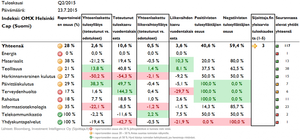 Tulosyllätykset Suomessa