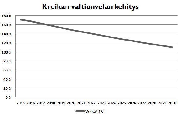 Kreikan valtionvelan kehitys