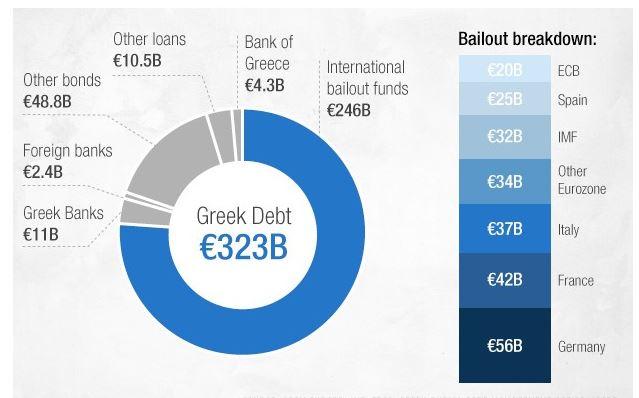 Kreikan velkamäärä