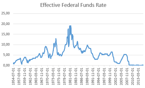 20150818-effective-fed-fnds-rate