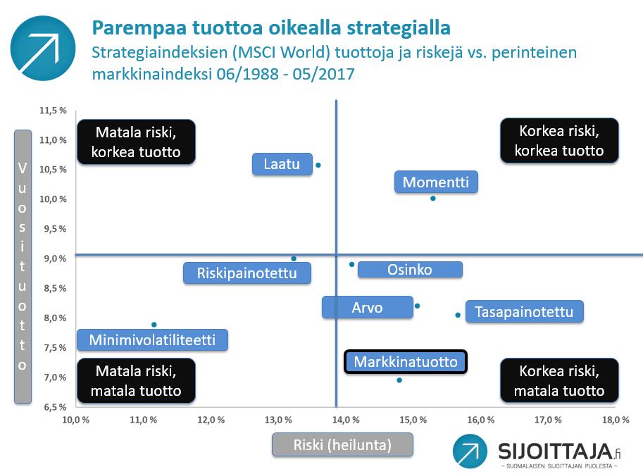 Passiivista tuloa osinkostrategialla. Osinkostrategia on historiallisesti voittanut markkinaindeksin selvällä erolla.