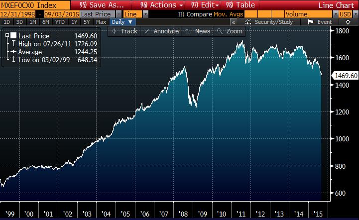 kkinoiden valuutat ovat vahvistuneet Yhdysvaltain dollaria vastaan