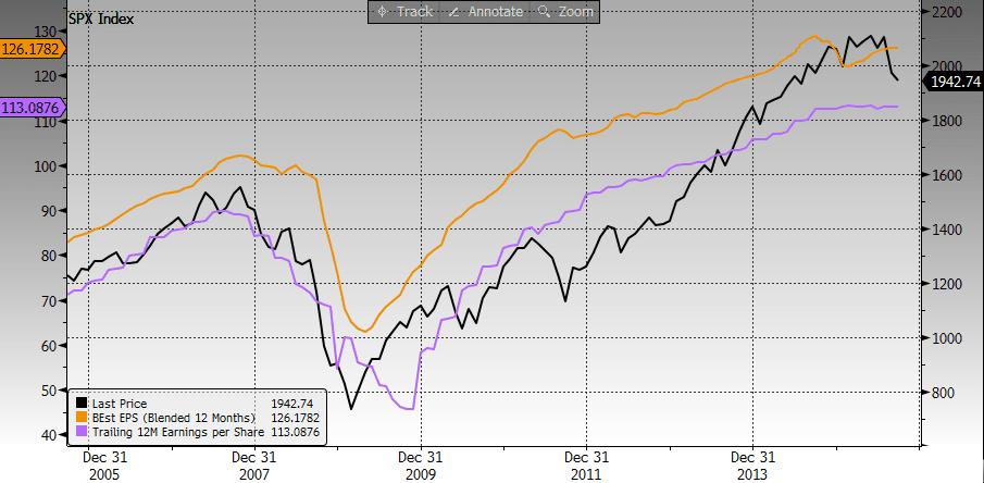 Yhdysvaltain osakemarkkinoiden tulos- ja kurssikehitys
