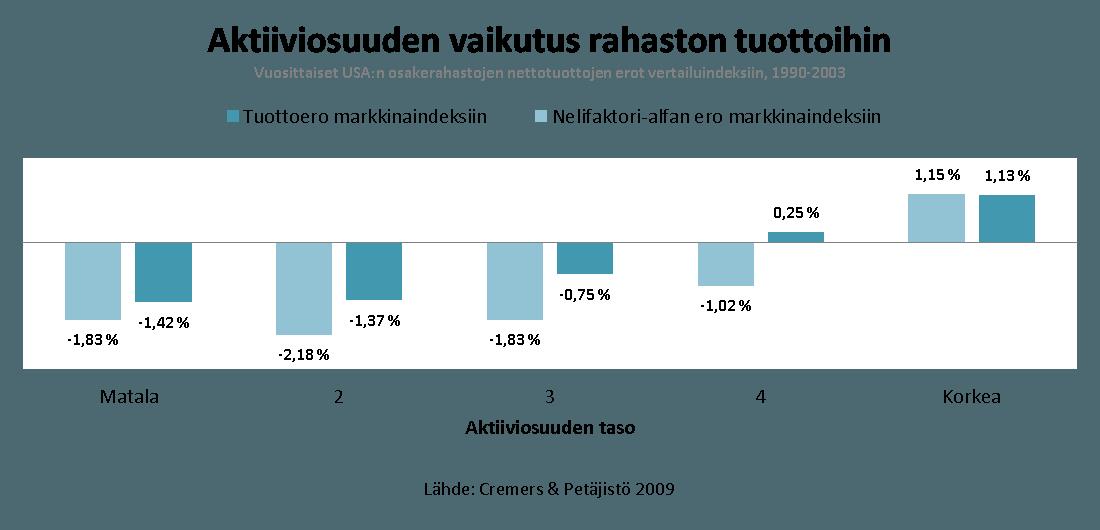 Aktiiviosuuden-vaikutus-rahaston-tuottoihin