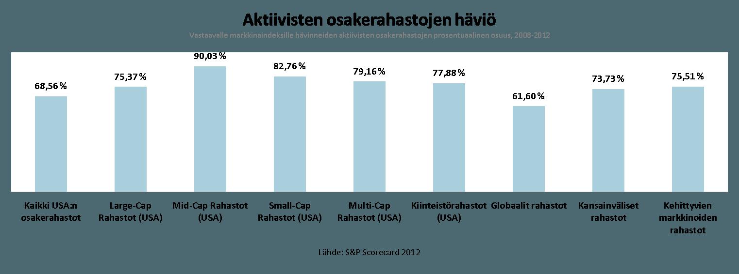 aktiiviset vs. passiiviset rahastot