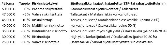 http://www.sijoittaja.fi/wp-content/uploads/2015/10/Riskinsietokyky.png