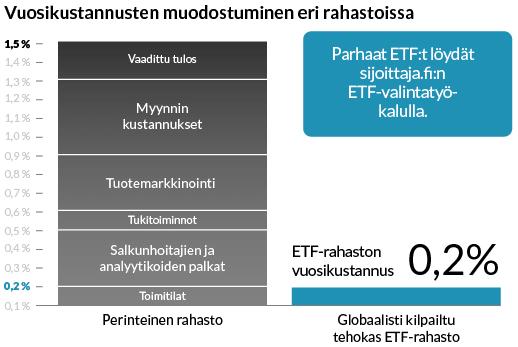 Sijoittaja.fi - Vuosikustannusten muodostuminen eri rahastoissa