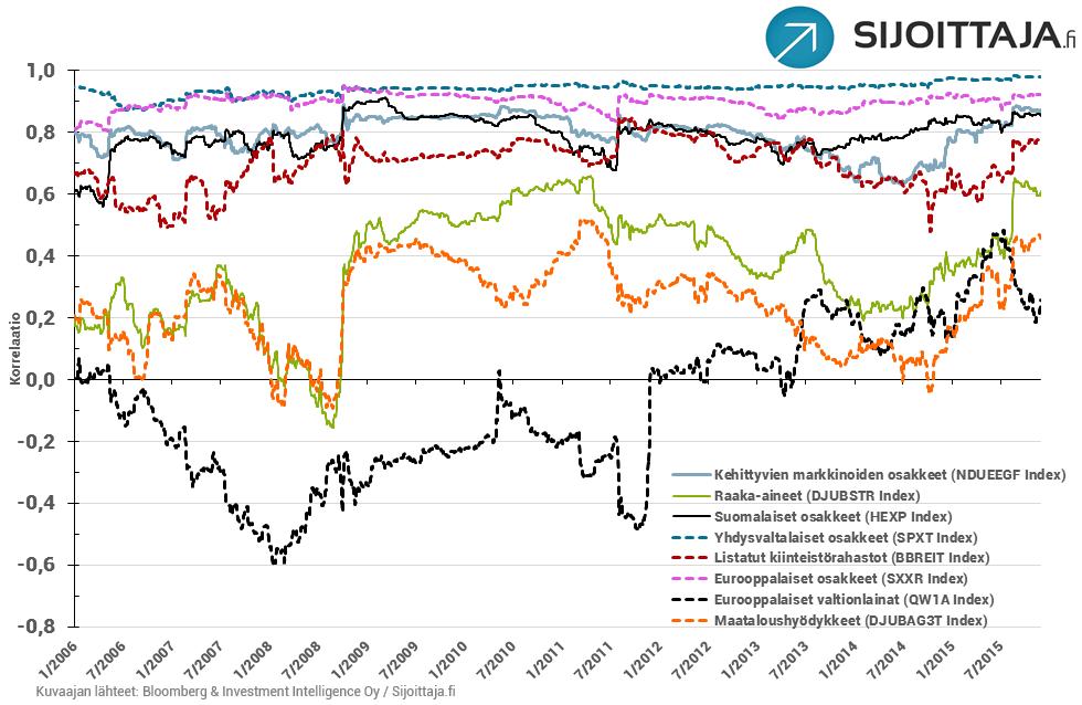 20151208-maailmanosakkeet-korrelaatio-laaja