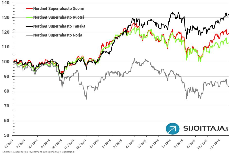 20151208-superrahastot