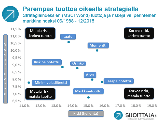 Smart beta -strategioiden tuotot