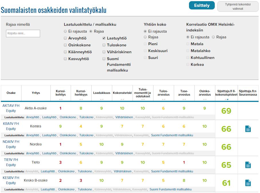Laatuyhtiöt suomi top5