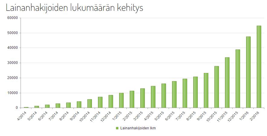 20160219-ff-lainanhakijat-lkm