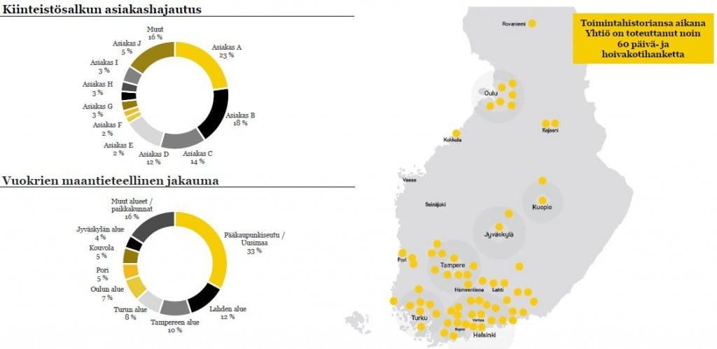 Suomen Hoivatilojen asiakaskannan hajautuminen