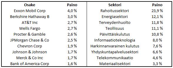 20160310-arvoosakkeet-suurimmat