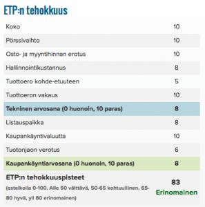 ETP:n tehokkuus