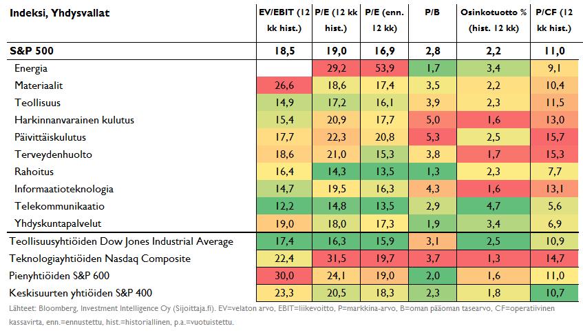 Yhdysvaltain osakemarkkinoiden arvostus