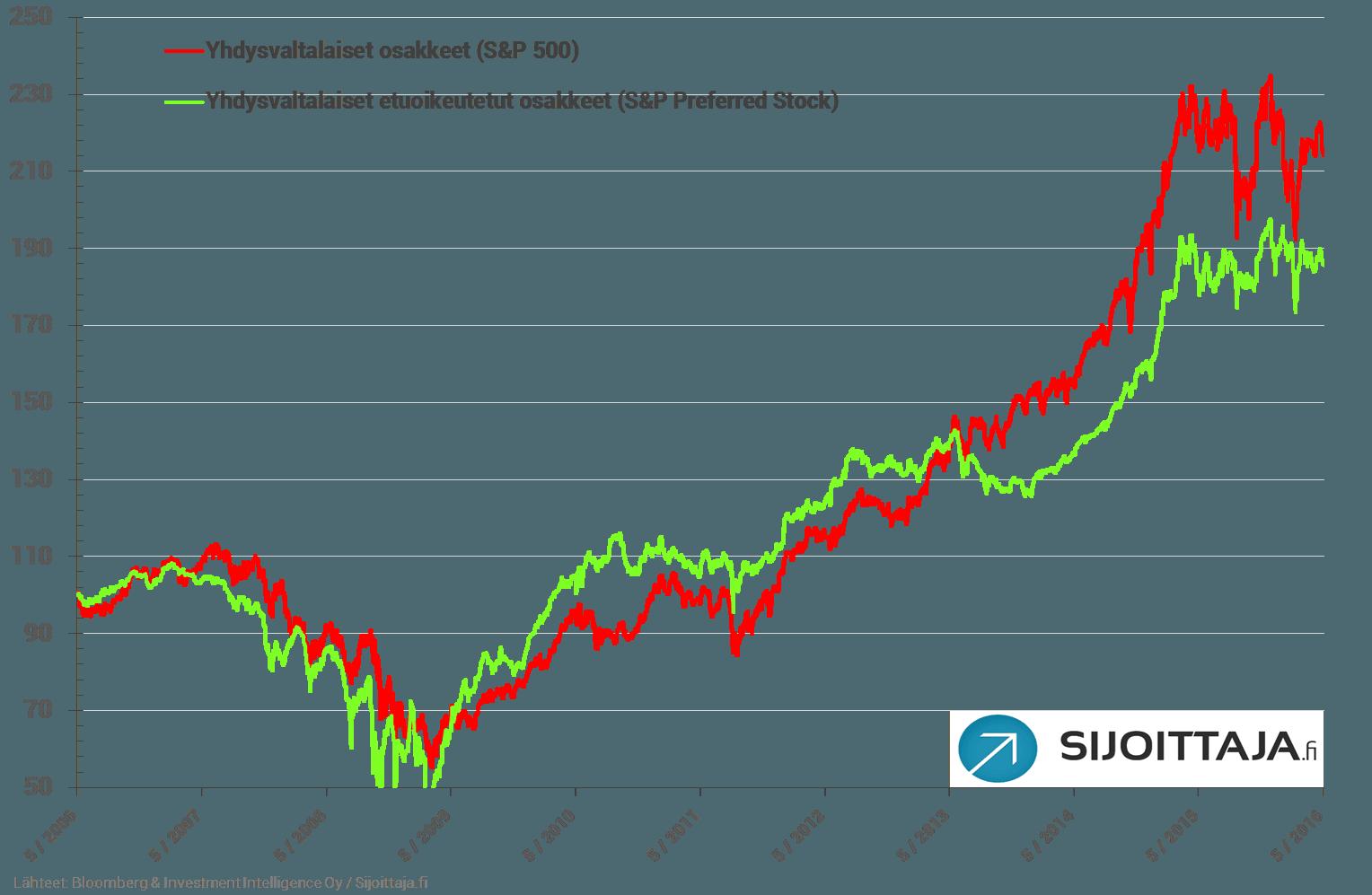 20160504-preferred-spx