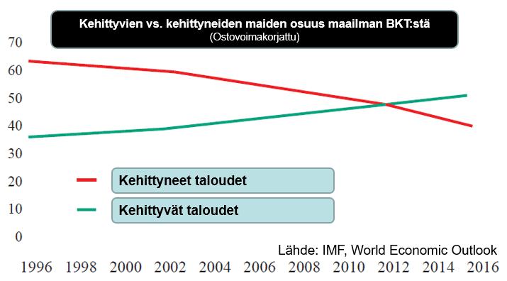 Kehittyvien vs. kehittyneiden maiden BKT osuudet