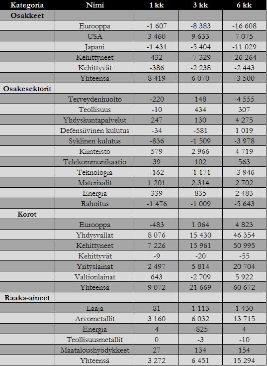 20160705-rahavirrat-omaisuusluokat