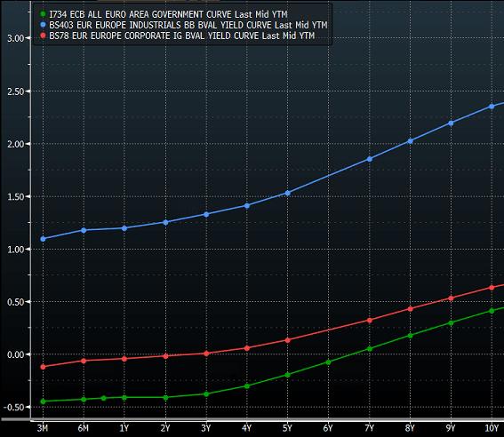 euroalueen-tuottovaateet