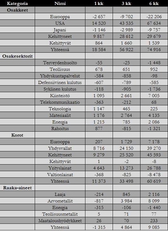 20160902-rahavirrat-omaisuusluokat
