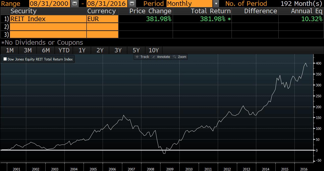 20160920-reit-indeksi-eur