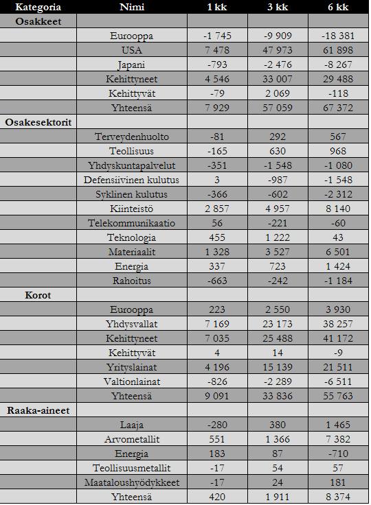 20161004-rahavirrat-omaisuusluokat